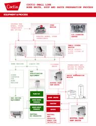 Coctio Small Line process Diagram