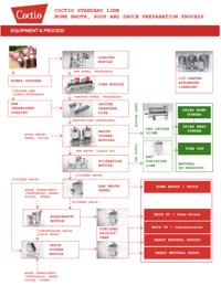 Coctio Standard Line Process Diagram for Bone Broth, Soup and Sauce preparation