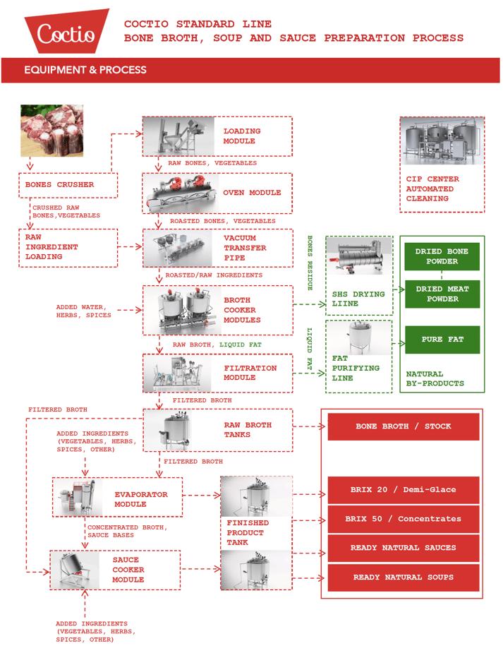 Coctio Standard line process diagram