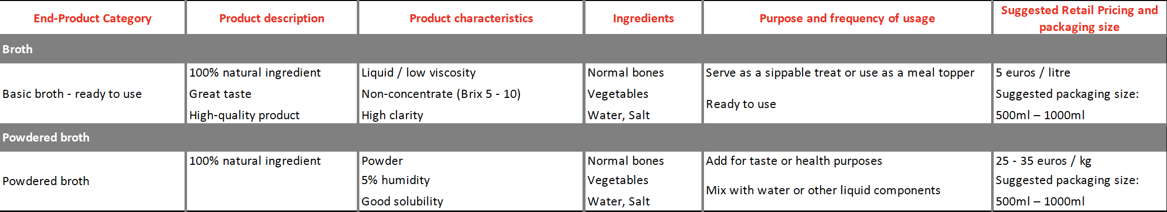 Bone Broth applications - Products Petfood
