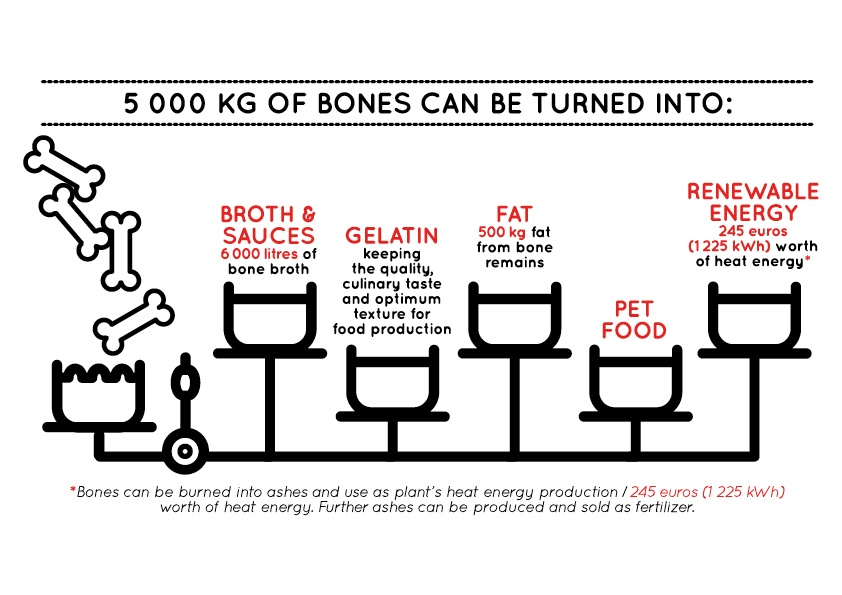 Coctio method_5000 kg of bone by-products turned into income